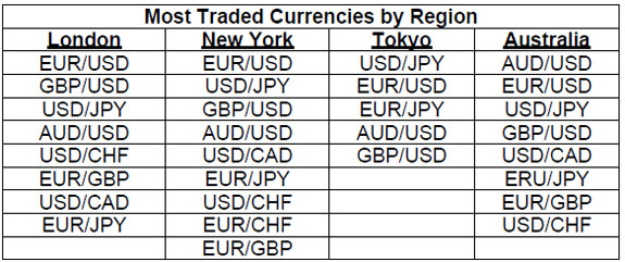 All forex pairs