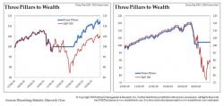 Three Pillars To Wealth