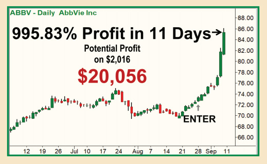 Chart of ABBV - Daily AbbVie Inc showing 995.83% Profit in 11 Days with potential profit on $2,016 of $20,056