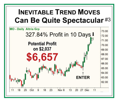 Inevitable Trend Moves Can Be Quite Spectacular - Chart of MO - Daily Altria Group showing 327.84% Profit in 10 Days, with potential profit on $2,037 of $6,657