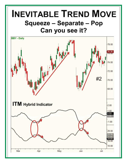Inevitable Trend Move - Squeeze - Separate - Pop - Chart demonstrating ITM Hybrid indicator