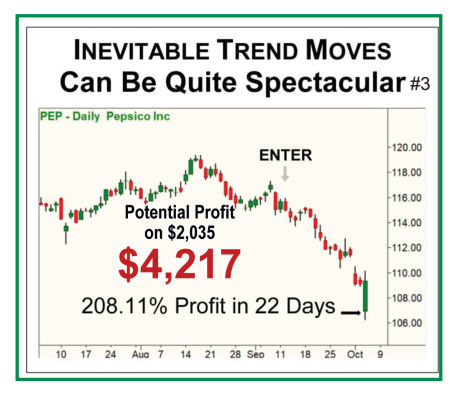 Inevitable Trend Moves Can Be Quite Spectacular - Chart of PEP - Daily Pepsico Inc showing 208.11% Profit in 22 Days, with potential profit on $2,035 of $4,217