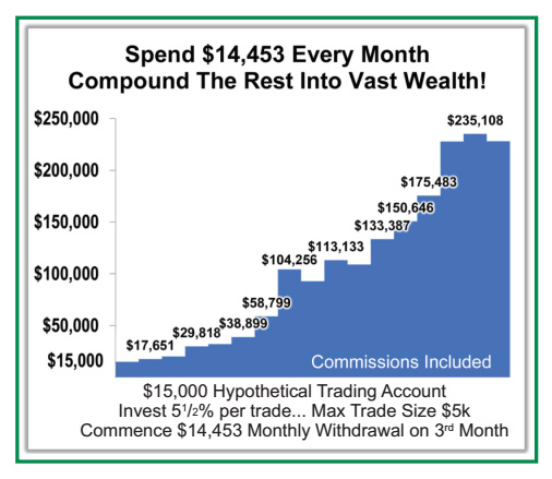 Spend $14,453 Every Month Compound The Rest Into Vast Wealth! Bar chart demonstrating $15,000 Hypothetical Trading account that invests 5.5% per trade... max trade size of $5,000. Commence Monthly Withdrawal on third month.