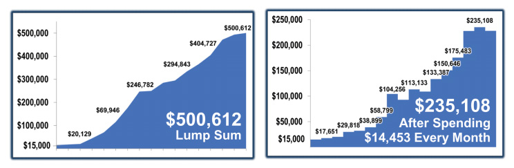 Graph showing $500,612 lump sum, bar chart showing $235,108 after spending $14,453 every month